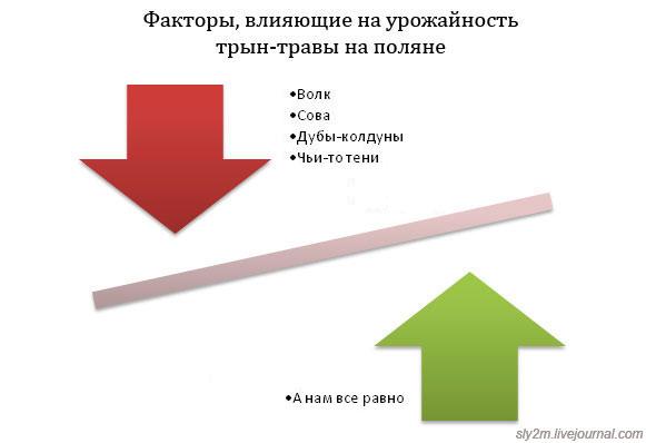Забавная статистика в схемах и графиках (27 фото) .
